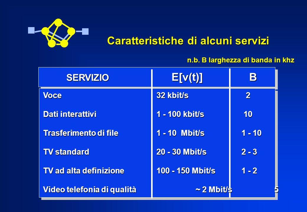 Caratteristiche di alcuni servizi