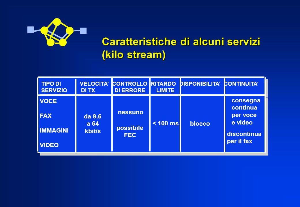 Caratteristiche di alcuni servizi (kilo stream)