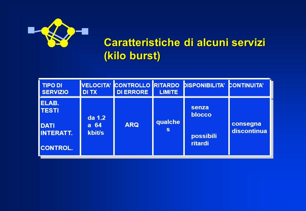 Caratteristiche di alcuni servizi (kilo burst)