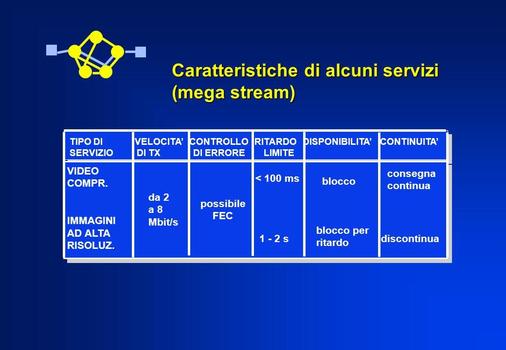 Caratteristiche di alcuni servizi (mega stream)