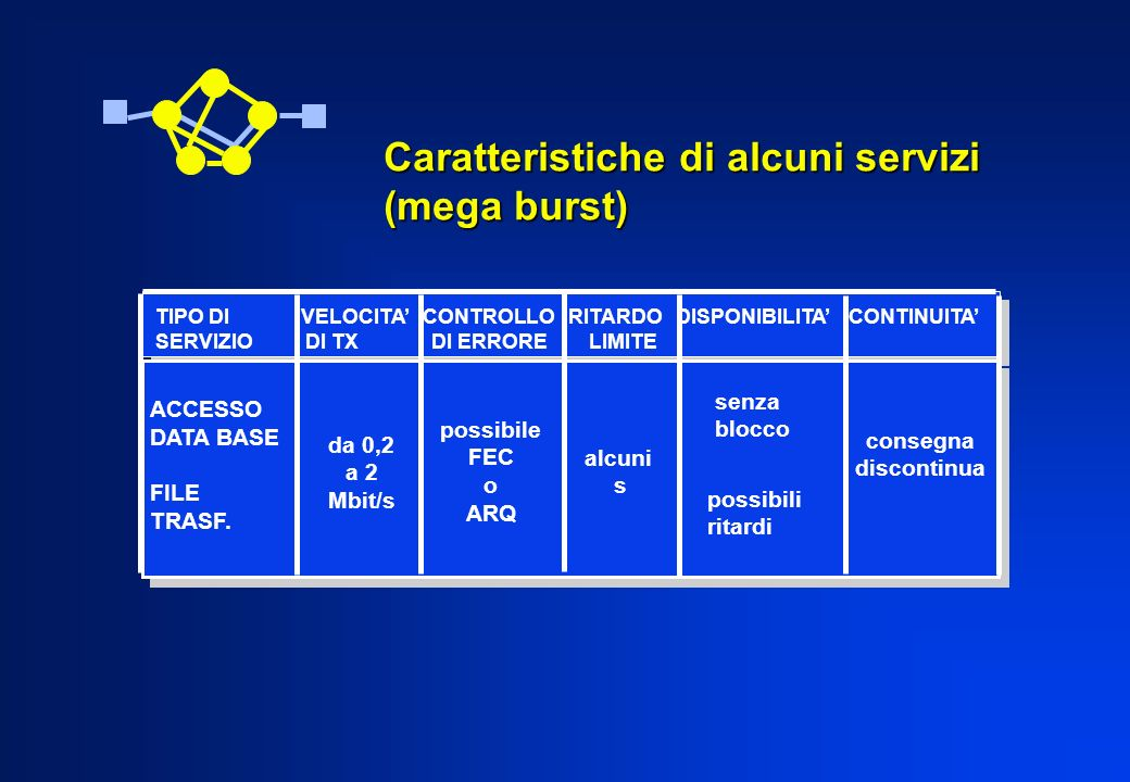 Caratteristiche di alcuni servizi (mega burst)