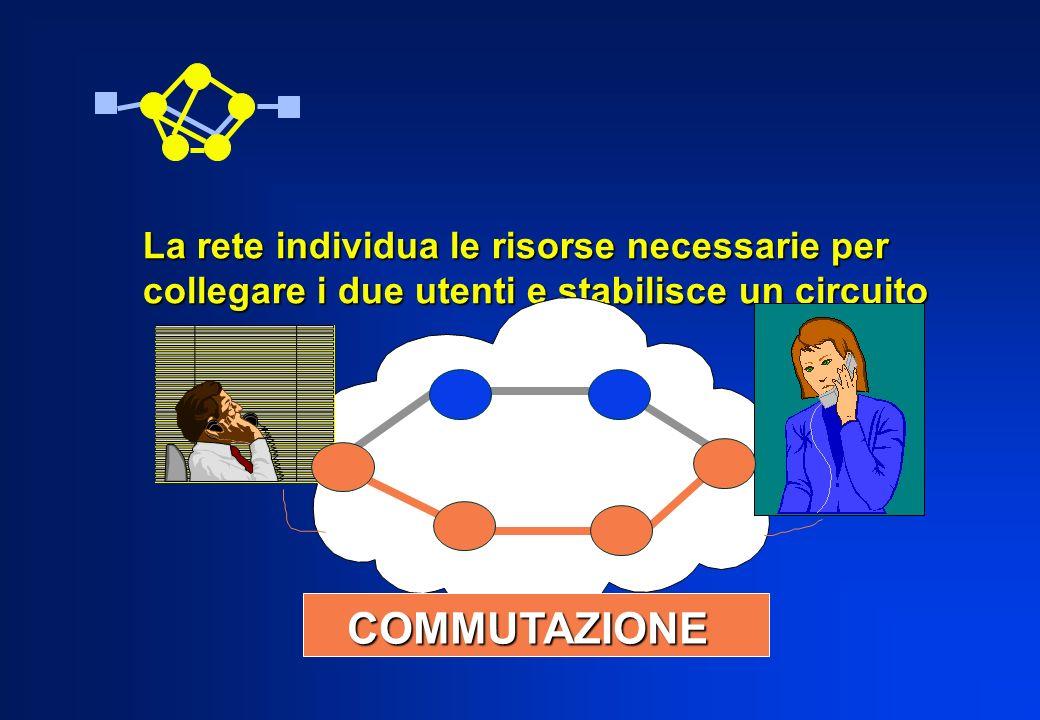 COMMUTAZIONE La rete individua le risorse necessarie per