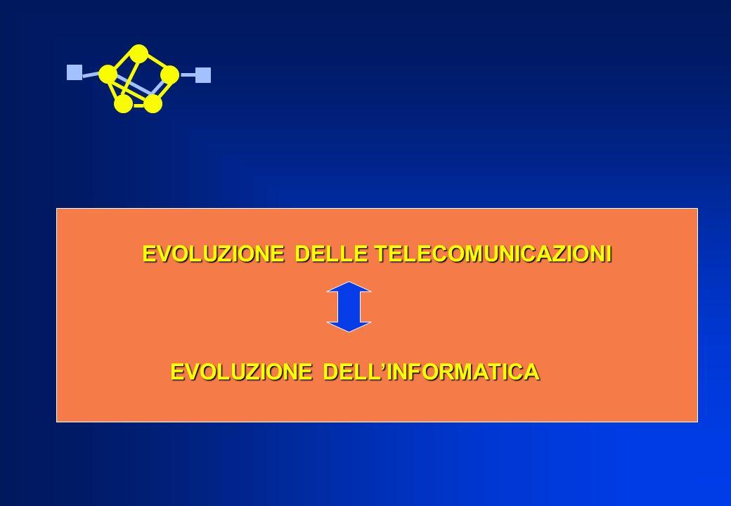 EVOLUZIONE DELLE TELECOMUNICAZIONI
