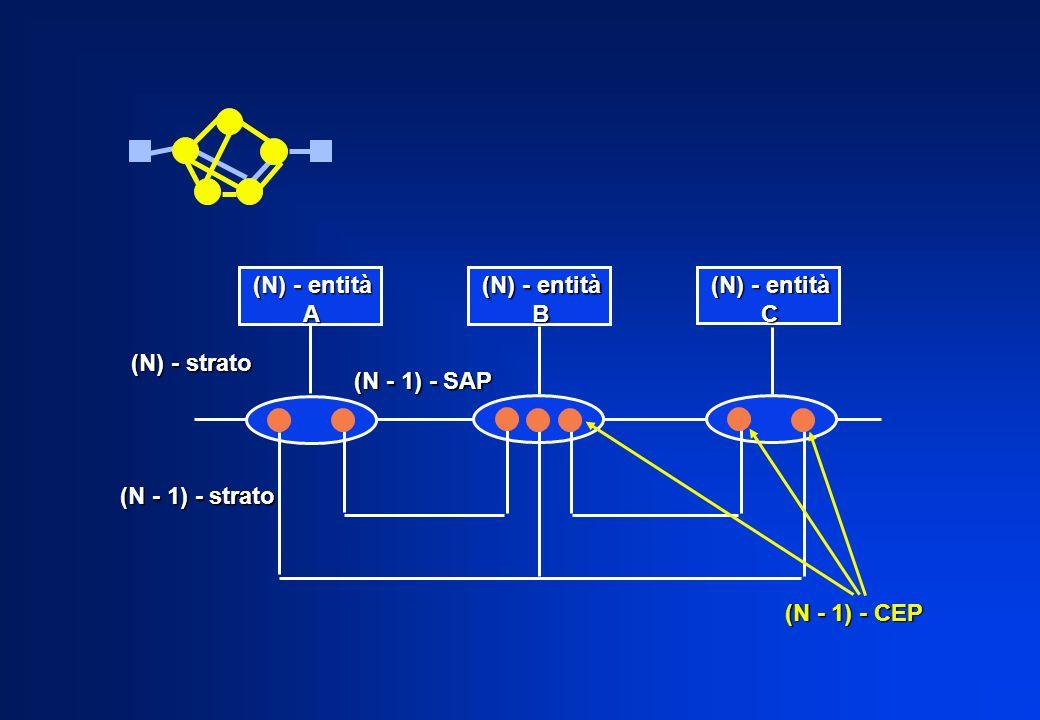(N) - entità A. (N) - entità. B. (N) - entità. C. (N) - strato. (N - 1) - SAP. (N - 1) - strato.