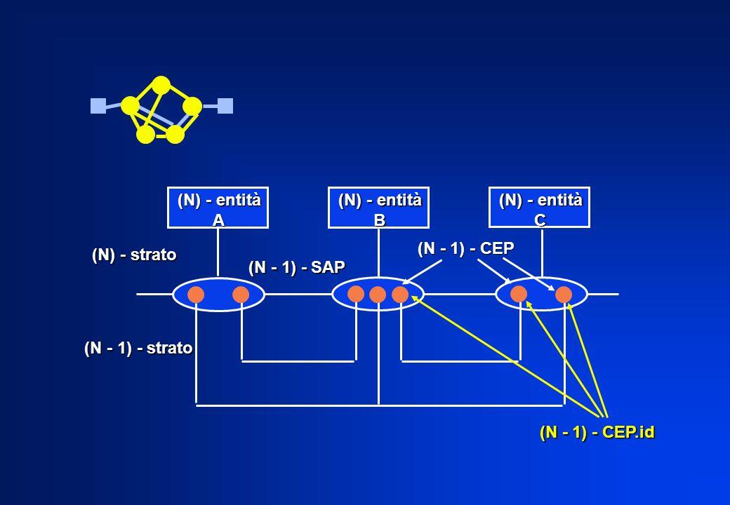(N) - entità A B C (N) - strato (N - 1) - strato (N - 1) - CEP.id (N - 1) - SAP (N - 1) - CEP
