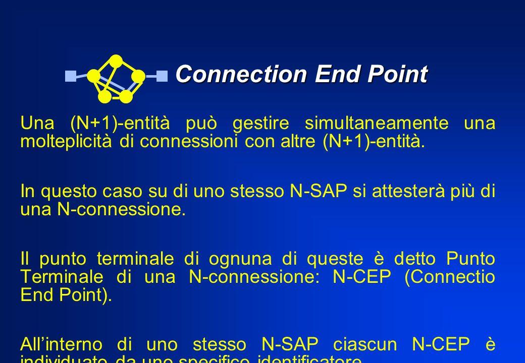 Connection End PointUna (N+1)-entità può gestire simultaneamente una molteplicità di connessioni con altre (N+1)-entità.