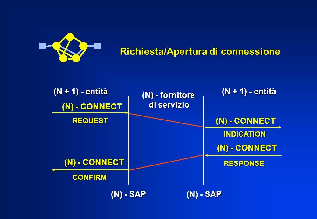 Richiesta/Apertura di connessione