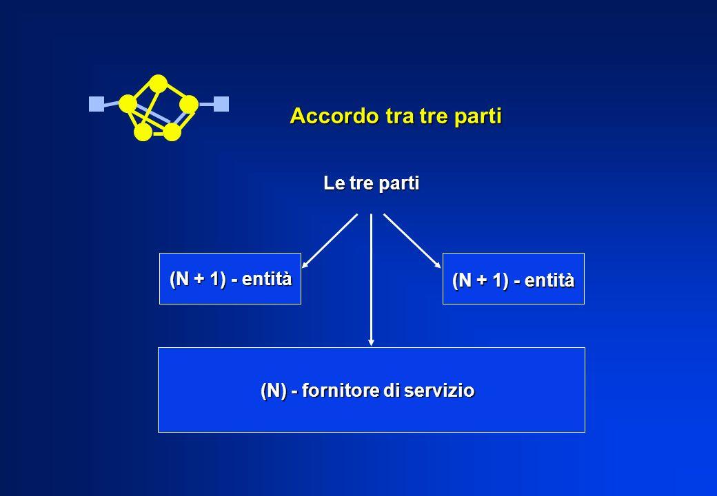 Accordo tra tre parti Le tre parti (N + 1) - entità (N + 1) - entità