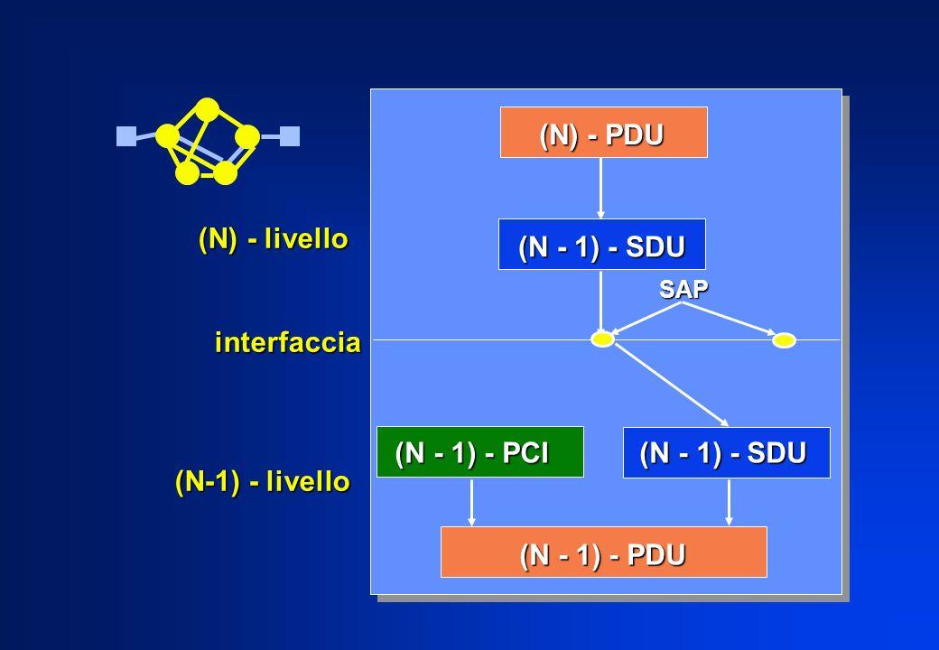 (N) - PDU (N) - livello (N - 1) - SDU interfaccia (N-1) - livello