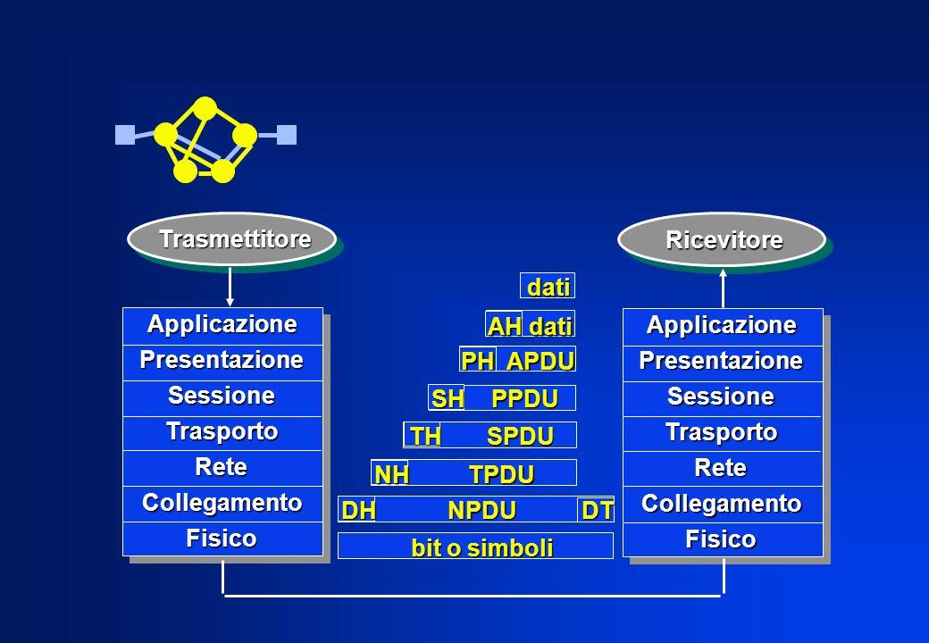 Trasmettitore Ricevitore. dati. Applicazione. Presentazione. Sessione. Trasporto. Rete. Collegamento.
