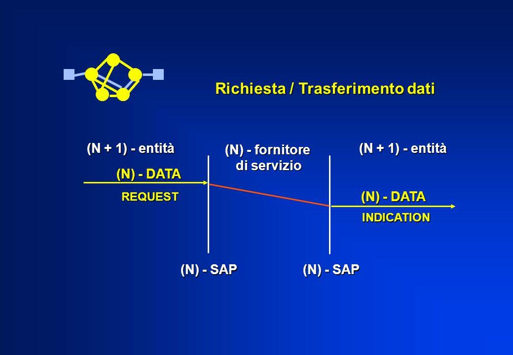 Richiesta / Trasferimento dati