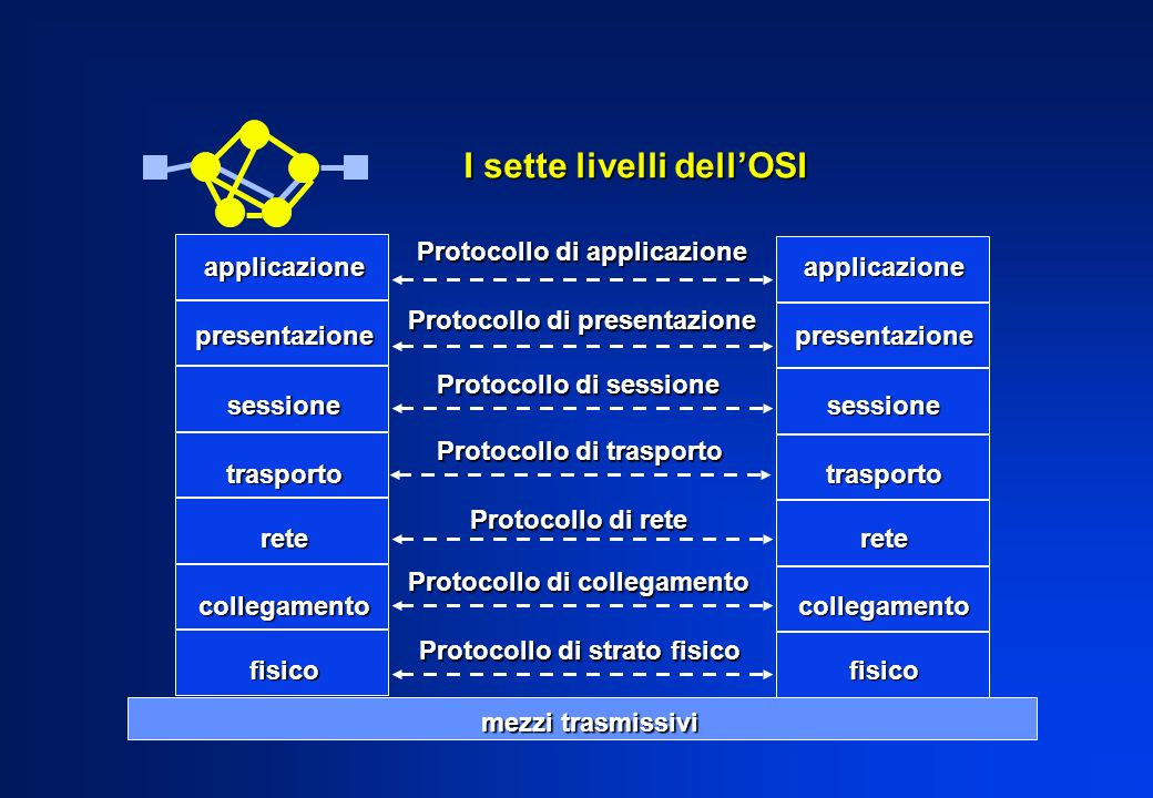 I sette livelli dell'OSI