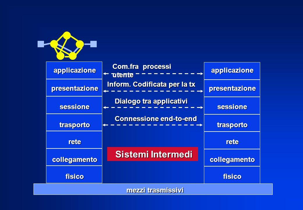 Sistemi Intermedi Com.fra processi utente applicazione presentazione