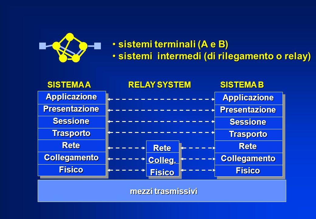 sistemi terminali (A e B) sistemi intermedi (di rilegamento o relay)