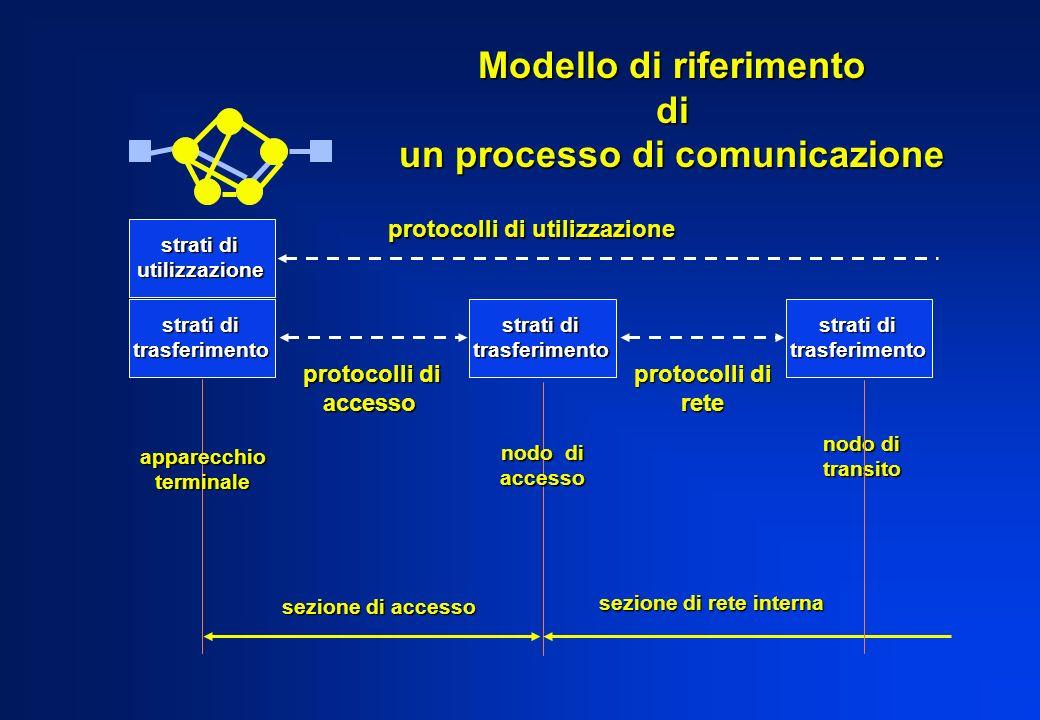 Modello di riferimento un processo di comunicazione