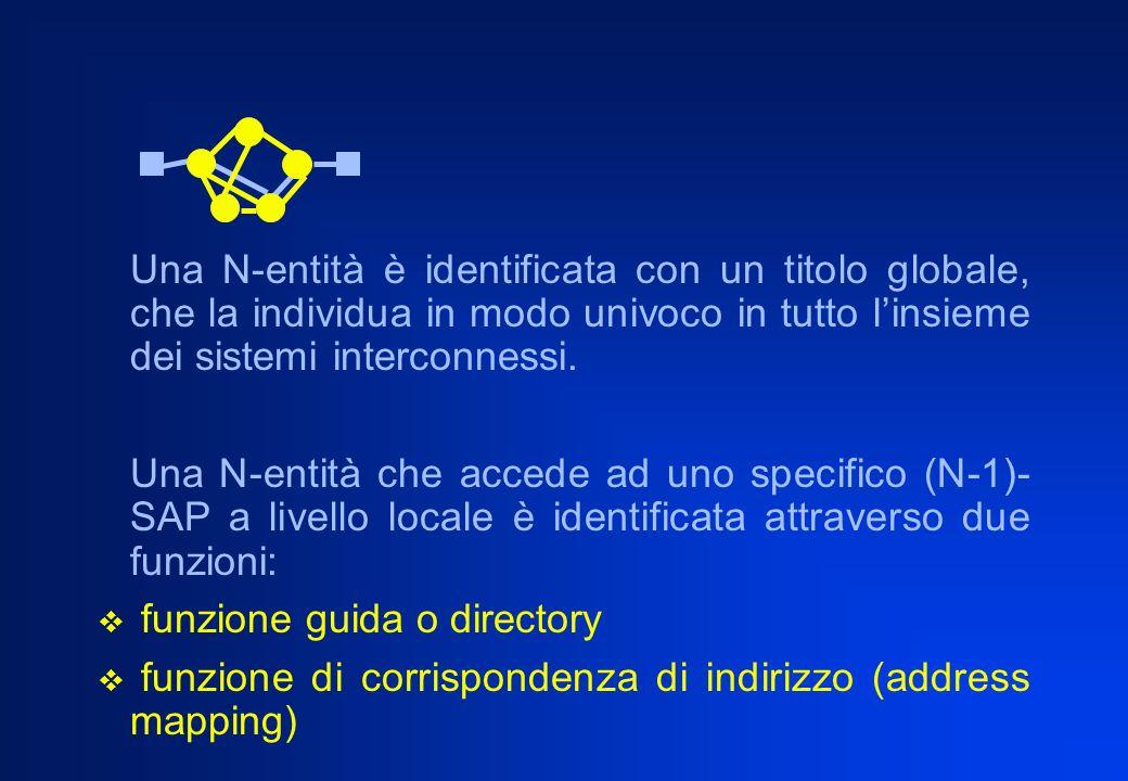 Una N-entità è identificata con un titolo globale, che la individua in modo univoco in tutto l'insieme dei sistemi interconnessi.