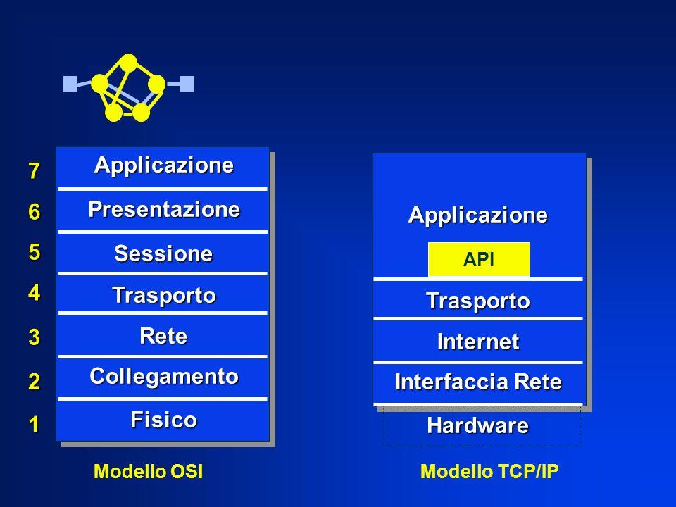 Applicazione 7 Presentazione 6 Applicazione Sessione 5 Trasporto 4