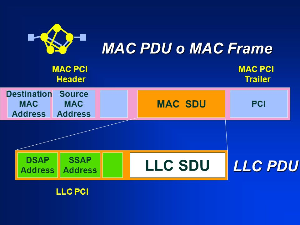 MAC PDU o MAC Frame LLC SDU LLC PDU MAC SDU MAC PCI Header MAC PCI