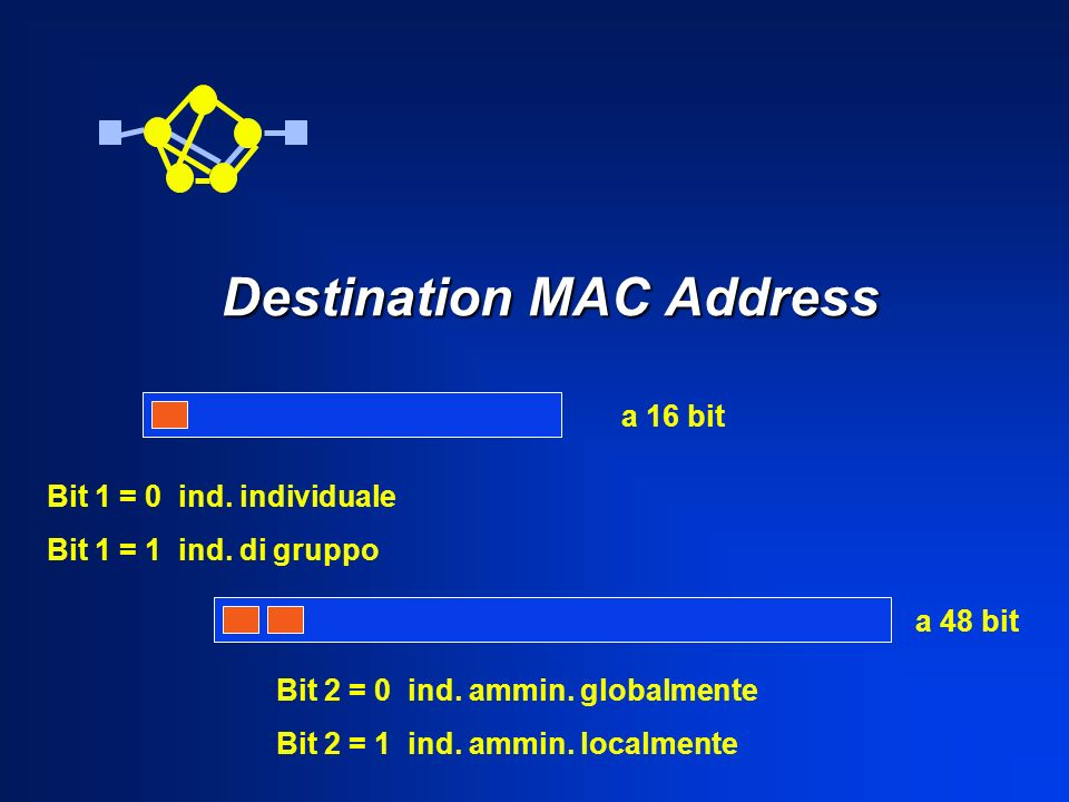 Destination MAC Address