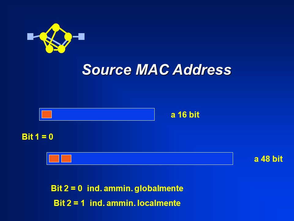 Bit 2 = 0 ind. ammin. globalmente Bit 2 = 1 ind. ammin. localmente