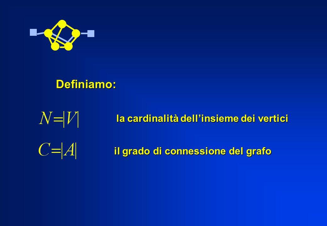 Definiamo: la cardinalità dell'insieme dei vertici
