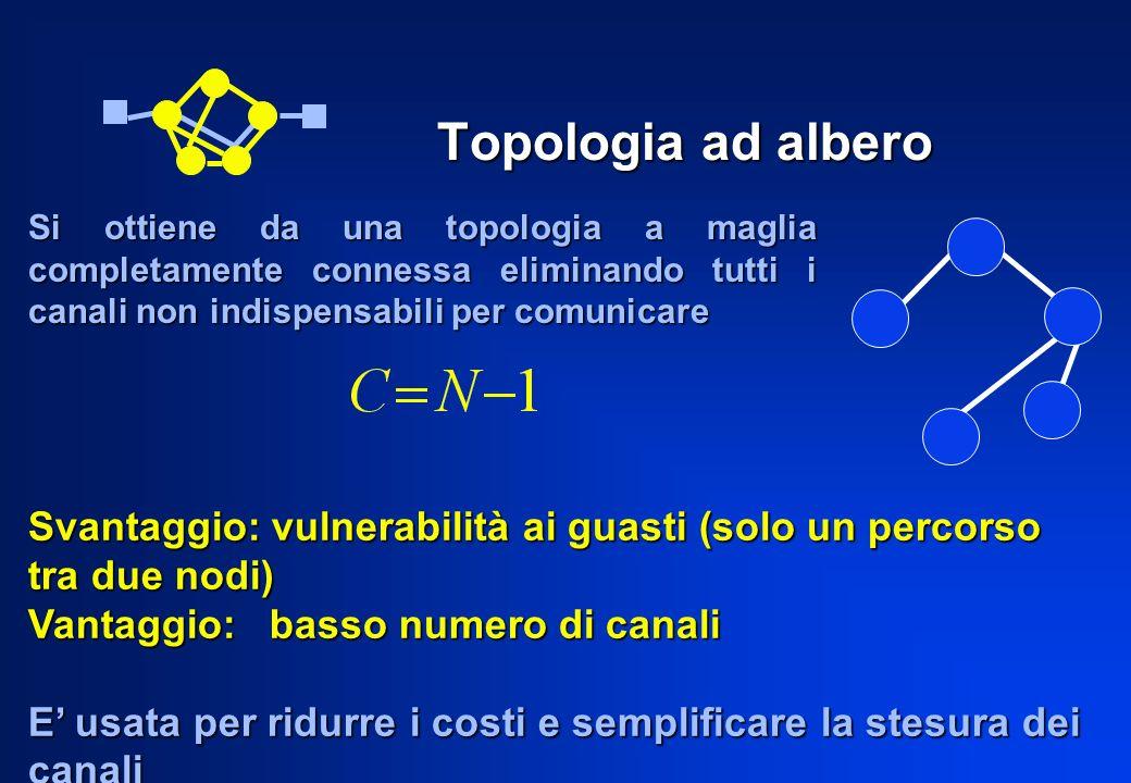 Topologia ad albero Si ottiene da una topologia a maglia completamente connessa eliminando tutti i canali non indispensabili per comunicare.