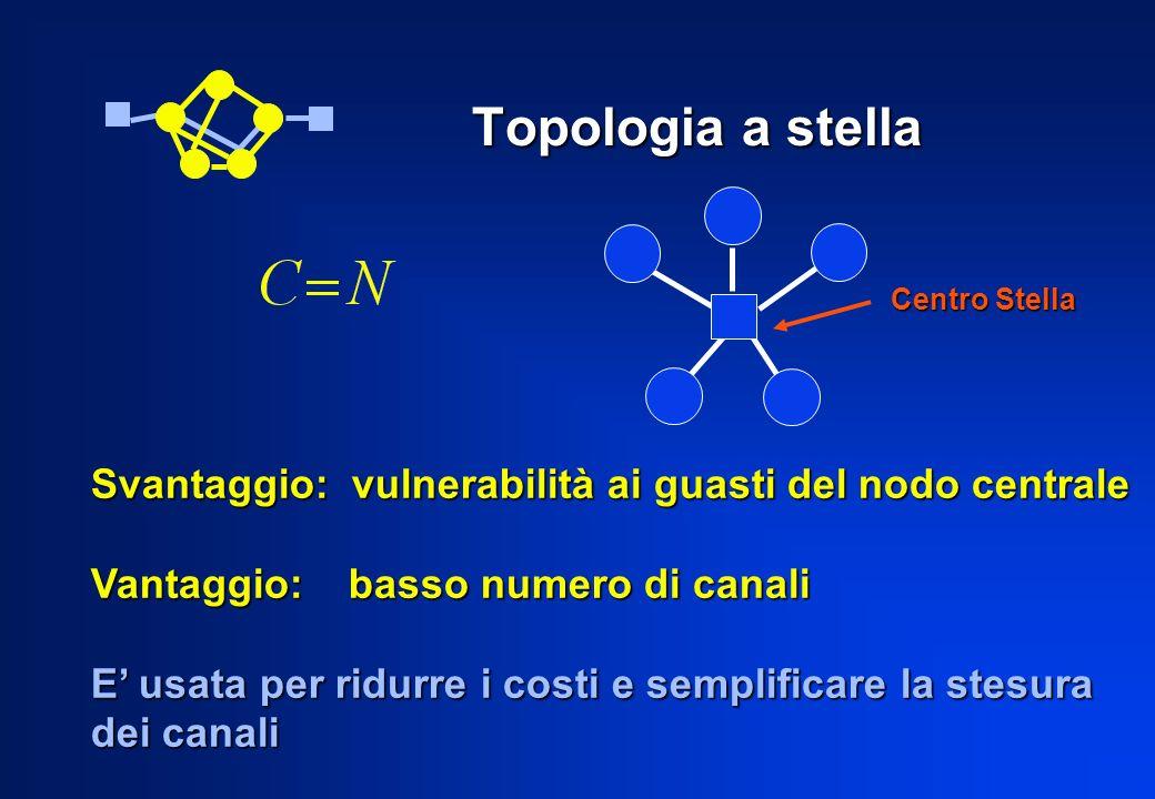 Topologia a stella Centro Stella. Svantaggio: vulnerabilità ai guasti del nodo centrale. Vantaggio: basso numero di canali.