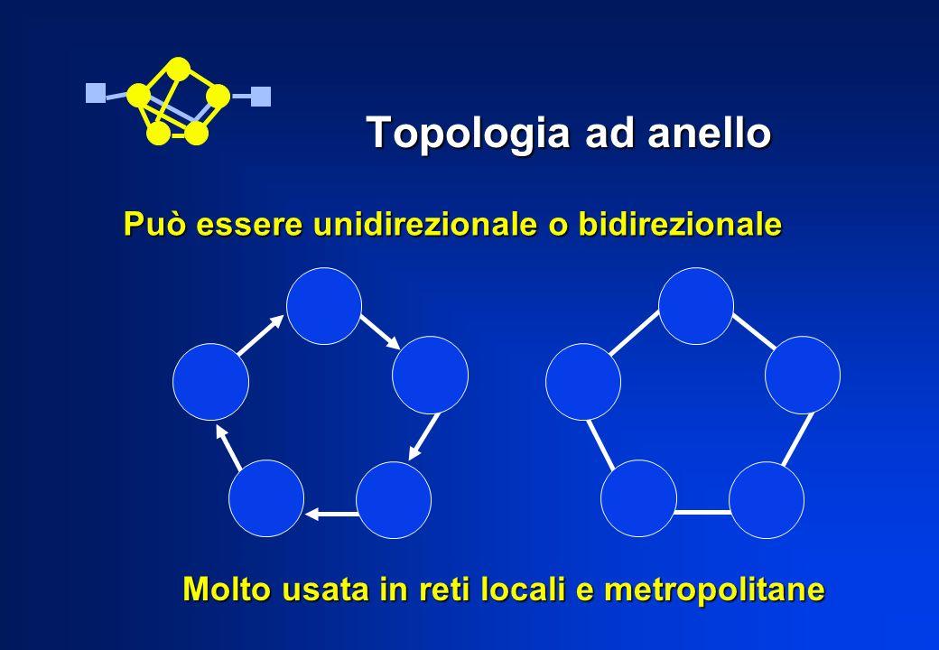 Topologia ad anello Può essere unidirezionale o bidirezionale
