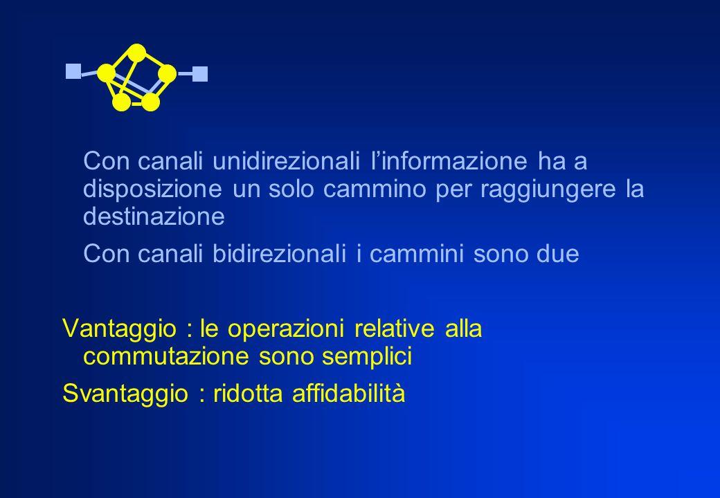 Con canali unidirezionali l'informazione ha a disposizione un solo cammino per raggiungere la destinazione