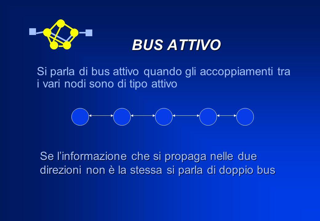 BUS ATTIVO Si parla di bus attivo quando gli accoppiamenti tra i vari nodi sono di tipo attivo.