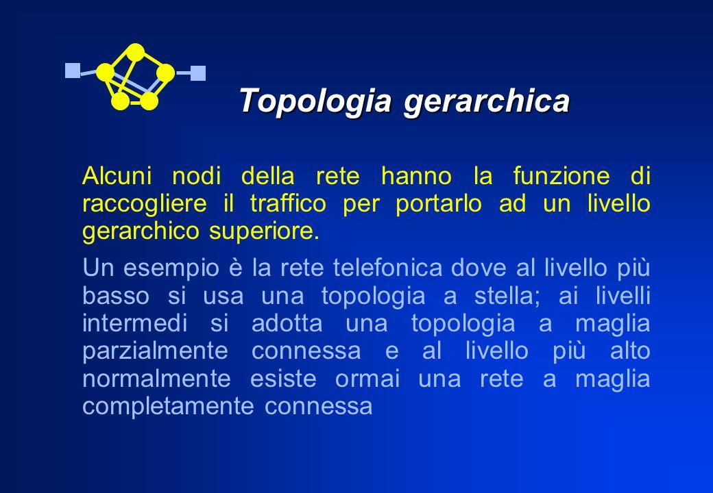 Topologia gerarchica Alcuni nodi della rete hanno la funzione di raccogliere il traffico per portarlo ad un livello gerarchico superiore.