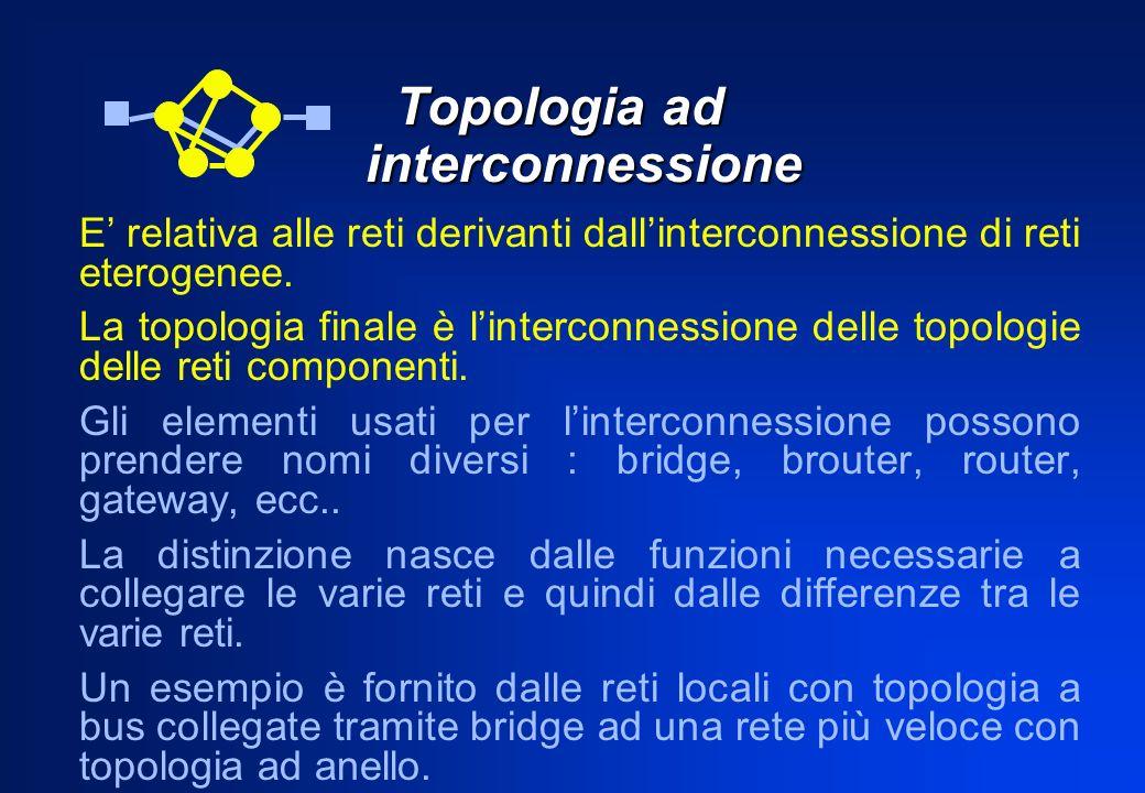 Topologia ad interconnessione