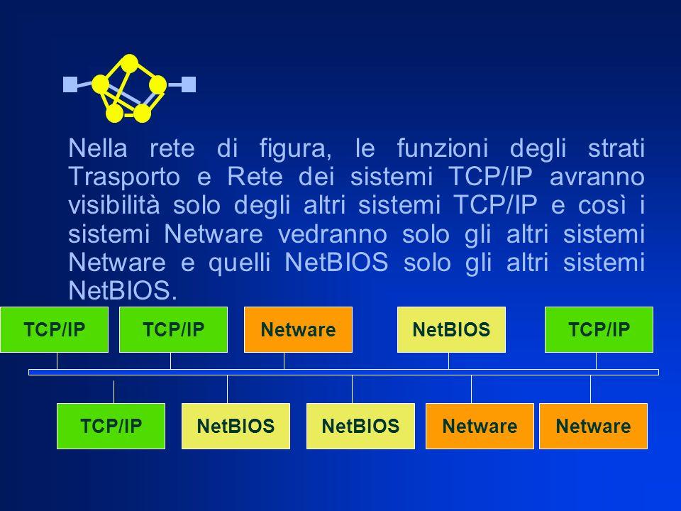 Nella rete di figura, le funzioni degli strati Trasporto e Rete dei sistemi TCP/IP avranno visibilità solo degli altri sistemi TCP/IP e così i sistemi Netware vedranno solo gli altri sistemi Netware e quelli NetBIOS solo gli altri sistemi NetBIOS.