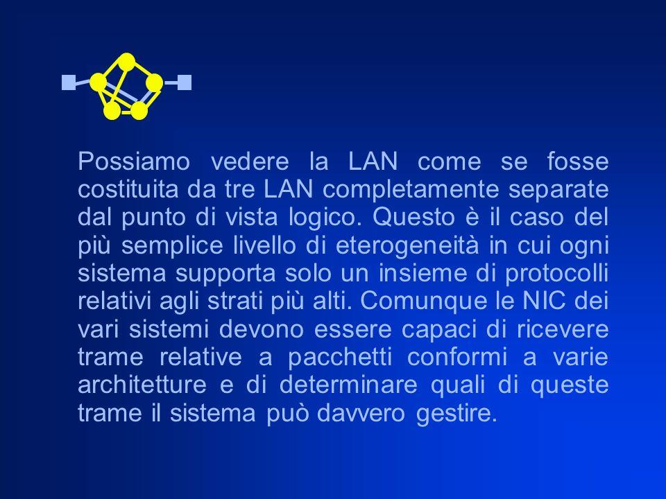 Possiamo vedere la LAN come se fosse costituita da tre LAN completamente separate dal punto di vista logico.