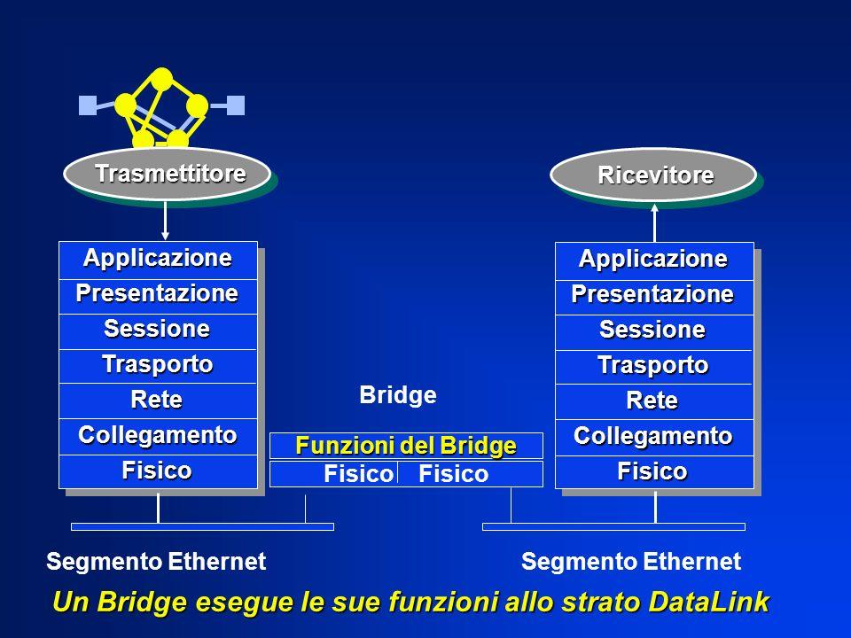 Un Bridge esegue le sue funzioni allo strato DataLink