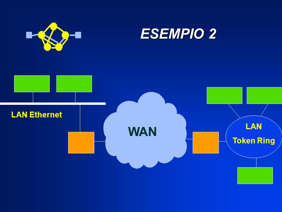 ESEMPIO 2 LAN Ethernet LAN Token Ring WAN