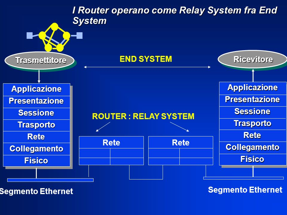 I Router operano come Relay System fra End System