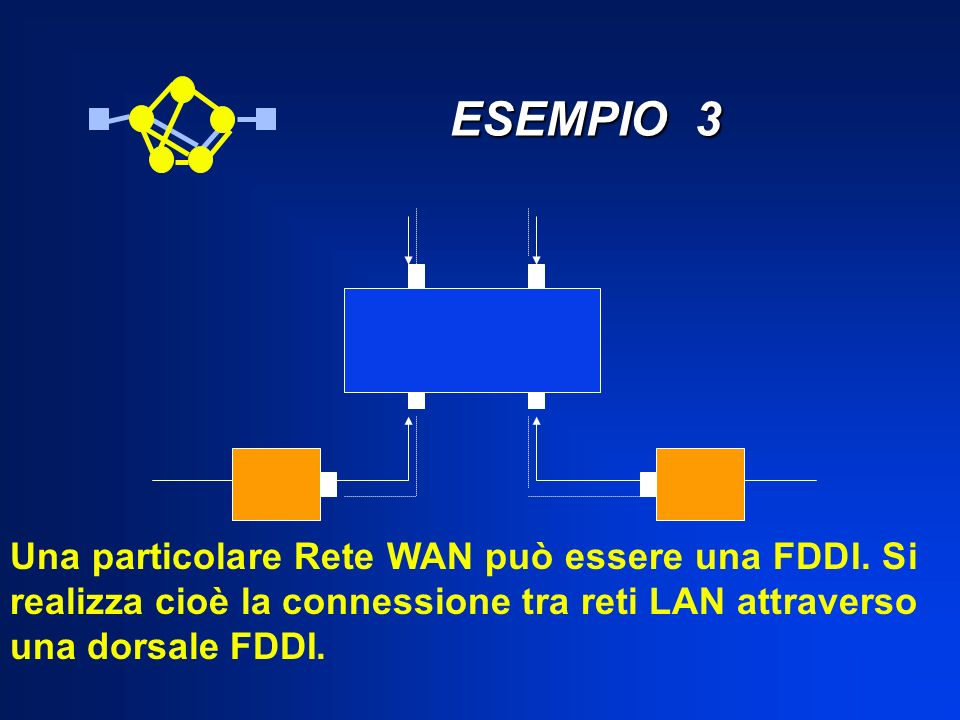 ESEMPIO 3 Una particolare Rete WAN può essere una FDDI.