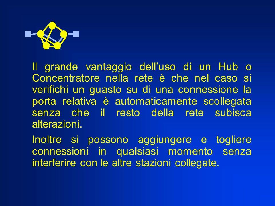 Il grande vantaggio dell'uso di un Hub o Concentratore nella rete è che nel caso si verifichi un guasto su di una connessione la porta relativa è automaticamente scollegata senza che il resto della rete subisca alterazioni.