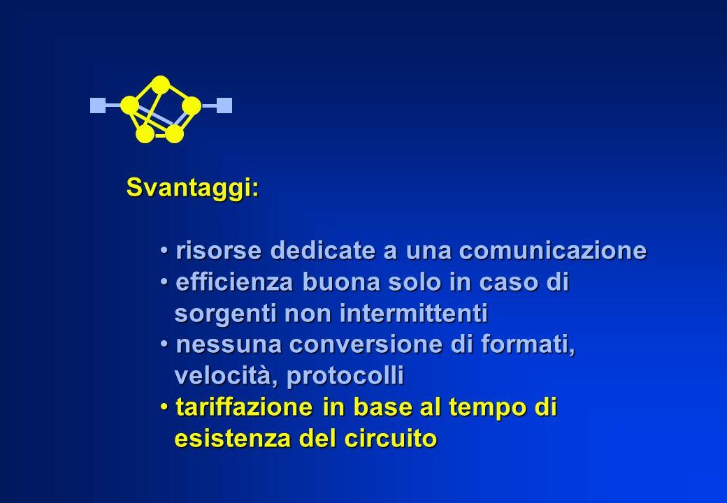 Svantaggi: risorse dedicate a una comunicazione. efficienza buona solo in caso di. sorgenti non intermittenti.