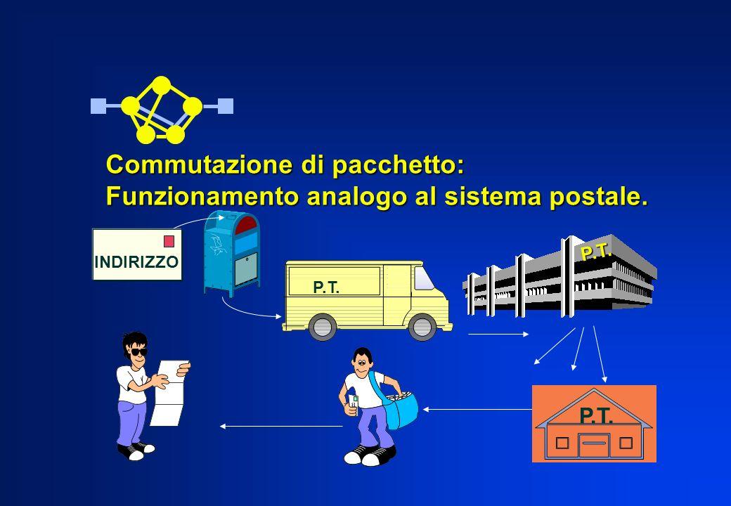 Commutazione di pacchetto: Funzionamento analogo al sistema postale.