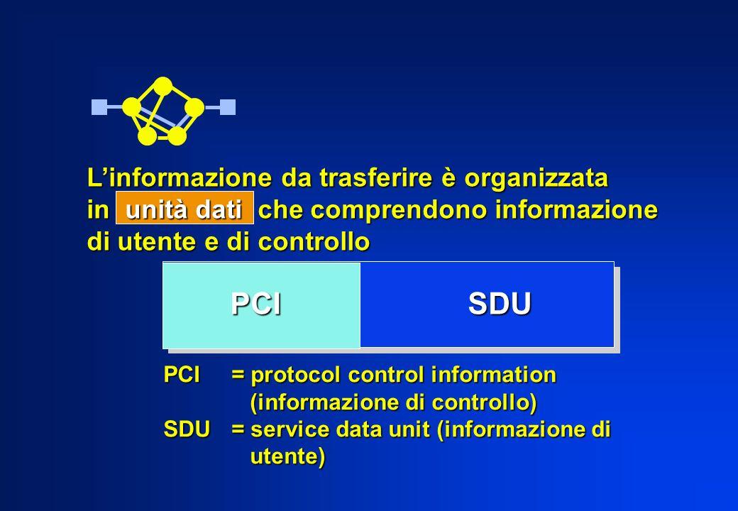 PCI SDU L'informazione da trasferire è organizzata