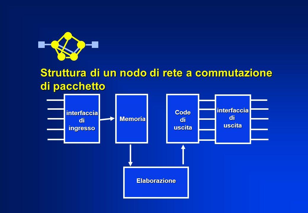 Struttura di un nodo di rete a commutazione di pacchetto