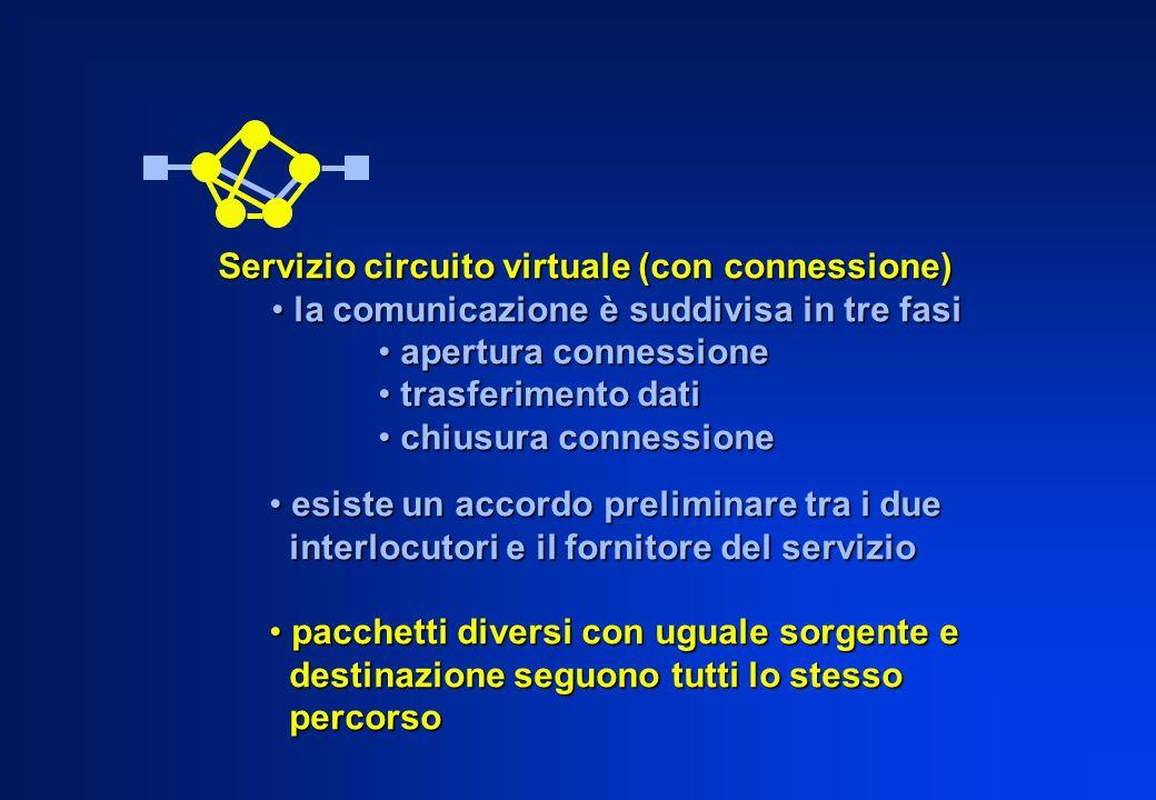 Servizio circuito virtuale (con connessione)