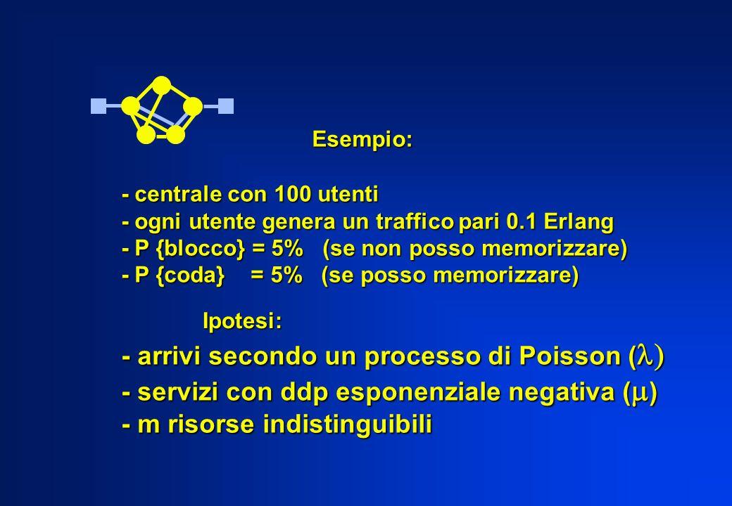 - arrivi secondo un processo di Poisson (