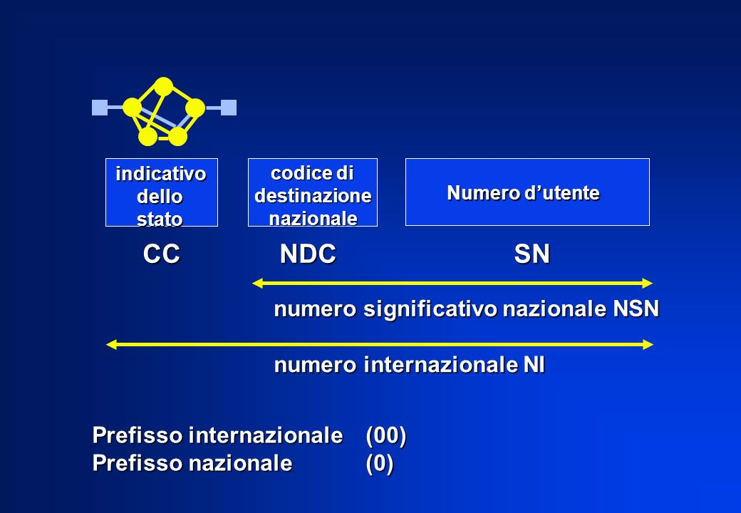 CC NDC SN numero significativo nazionale NSN numero internazionale NI