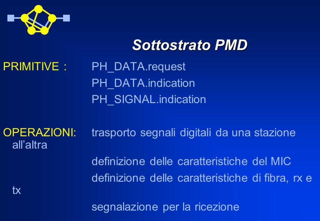 Sottostrato PMD PRIMITIVE : PH_DATA.request PH_DATA.indication