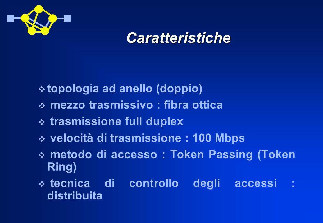 Caratteristiche topologia ad anello (doppio)