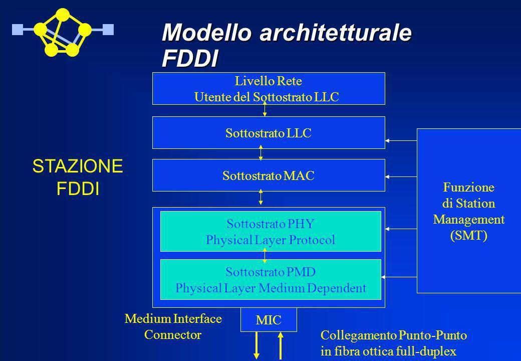 Modello architetturale FDDI