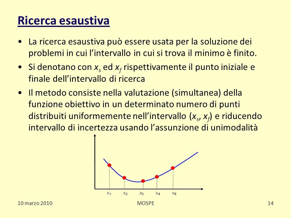 Ricerca esaustiva La ricerca esaustiva può essere usata per la soluzione dei problemi in cui l'intervallo in cui si trova il minimo è finito.